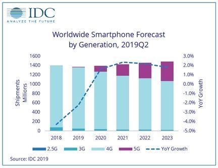 IDC volume smartphone 5G