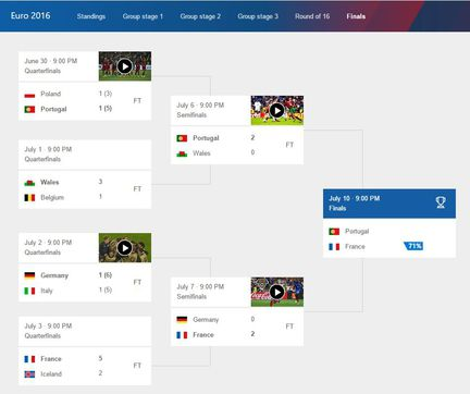 euro-2016-football-pronotic-finale