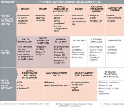 Hadopi-cartographie-acteurs-ecosysteme-consommation-illicite-biens-culturels