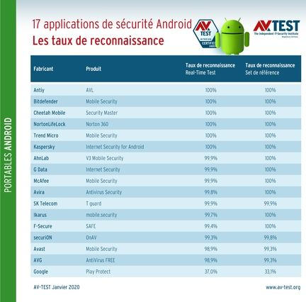 av-test-securite-android-detection-malware