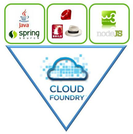 Cloud Foundry concept