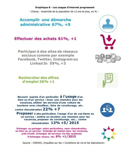 usages Net