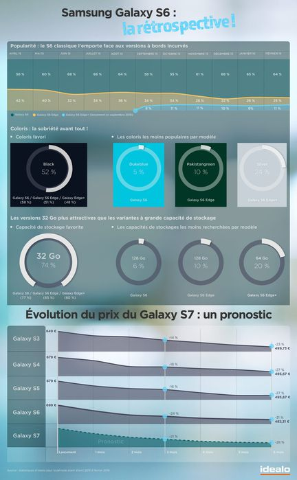 infographie Galaxy S6 S7 idealo
