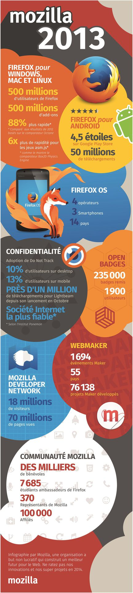 Mozilla_2013_Infographie