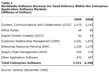 Gartner SaaS evolution 2009