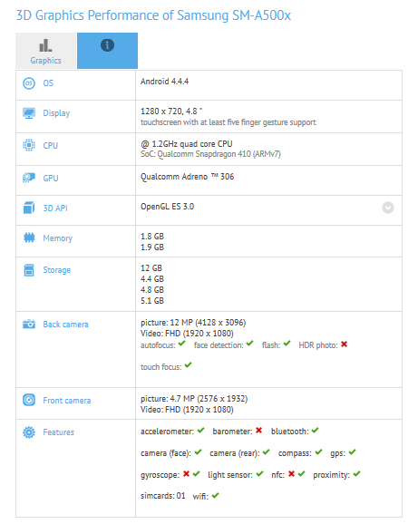 Samsung Galaxy A5 GFXBench