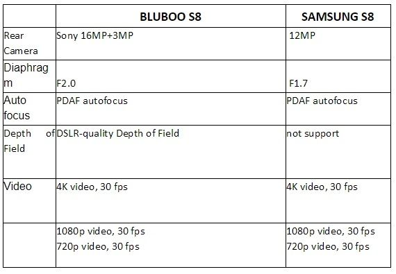 Bluboo S8 vs Galaxy S8 comparatif 02