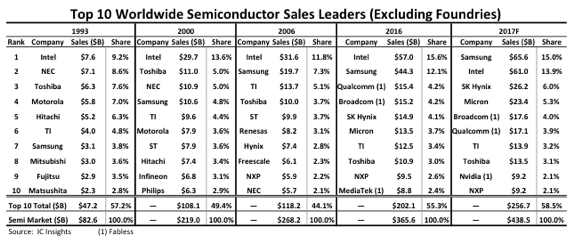 semiconducteurs 2017 IC Insights