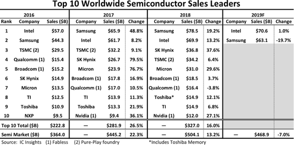 Samsung Intel semiconducteurs IC Insights