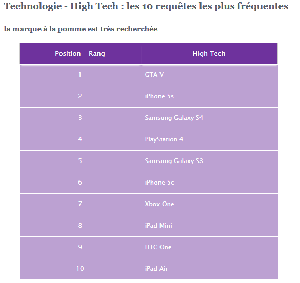Yahoo-fr-2013-high-tech