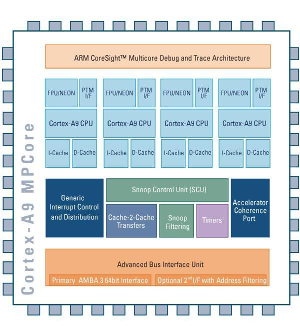 ARM Cortex A9 diagramme