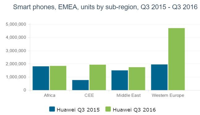 Canalys Huawei smartphone Q3 2016