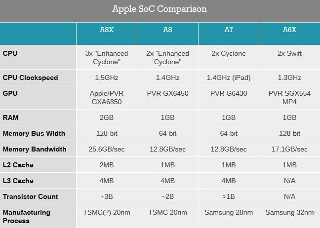 Apple A8X configuration