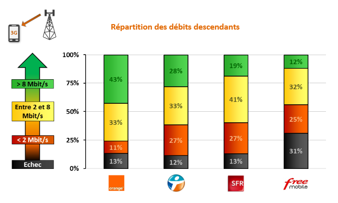 Arcep-15e-rapport-qualite-services-mobiles-repartition-debits-3G