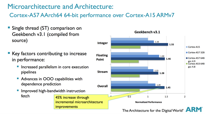 ARM Cortex A50 bench