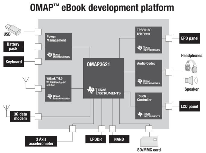 TI OMAP Ebook