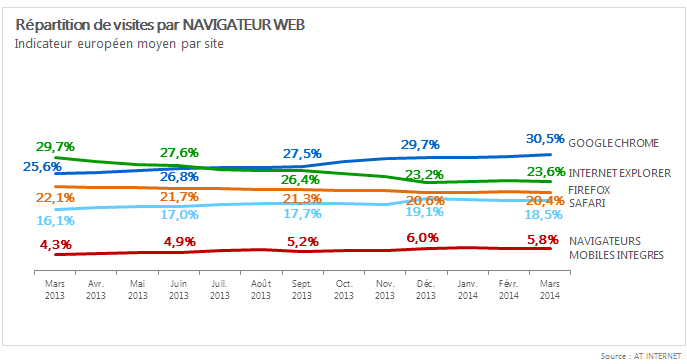 AT-Internet-navigateurs-europe-mars-2014