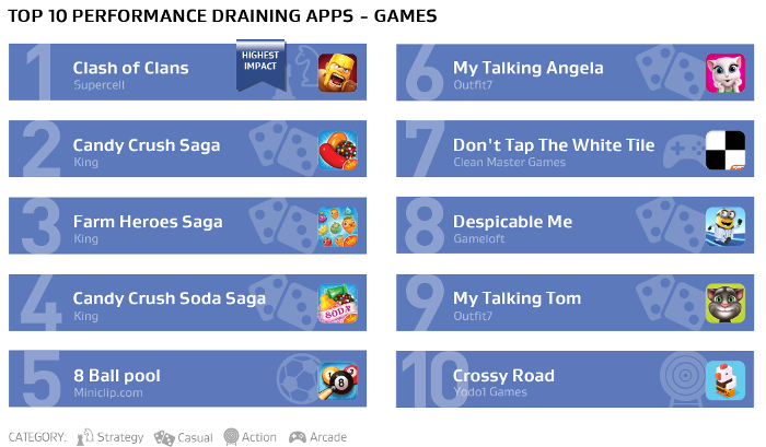 AVG-Top-10-applications-gourmandes-jeux