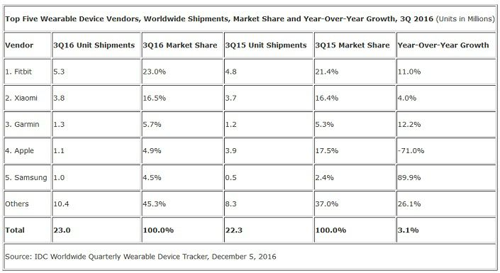 IDC wearables Q3 2016