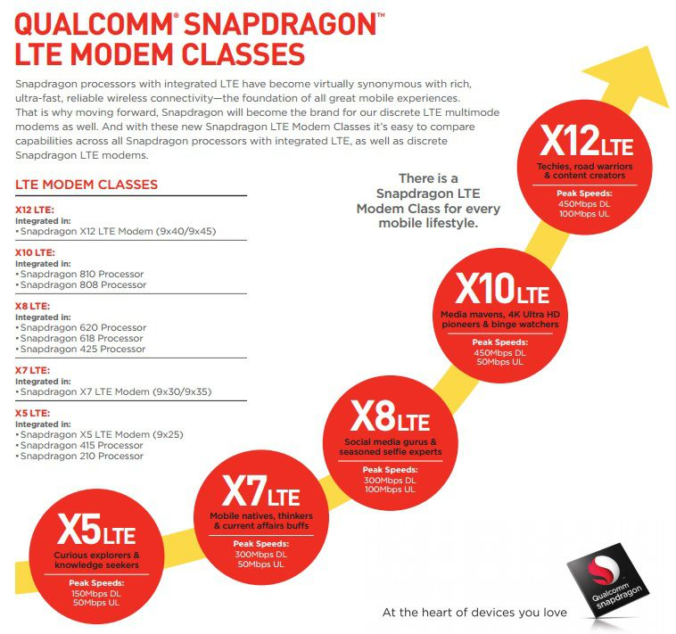 Qualcomm SnapDragon modem