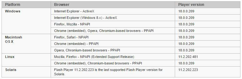 Flash-Player-derniere-version