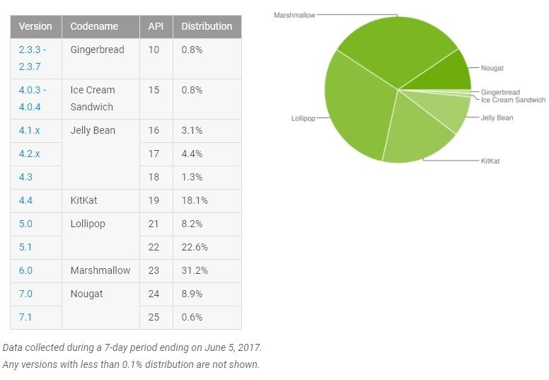 Android fragmentation juin 2017