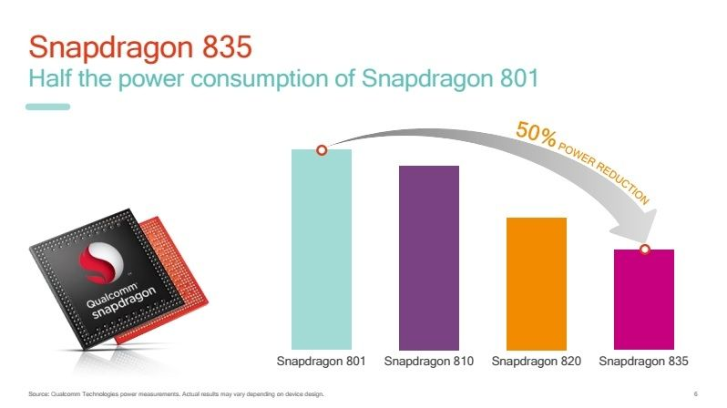 SnapDragon 835 consommation