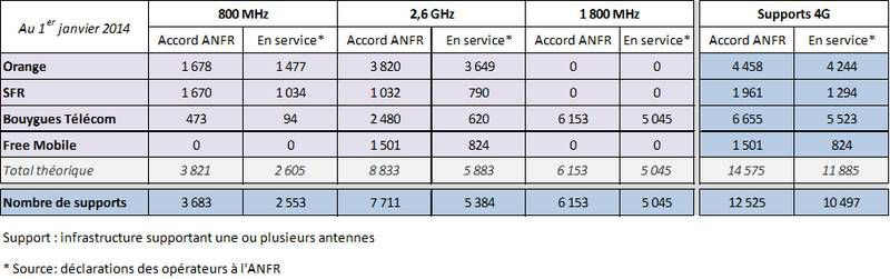 ANFR-4G-janvier-2014