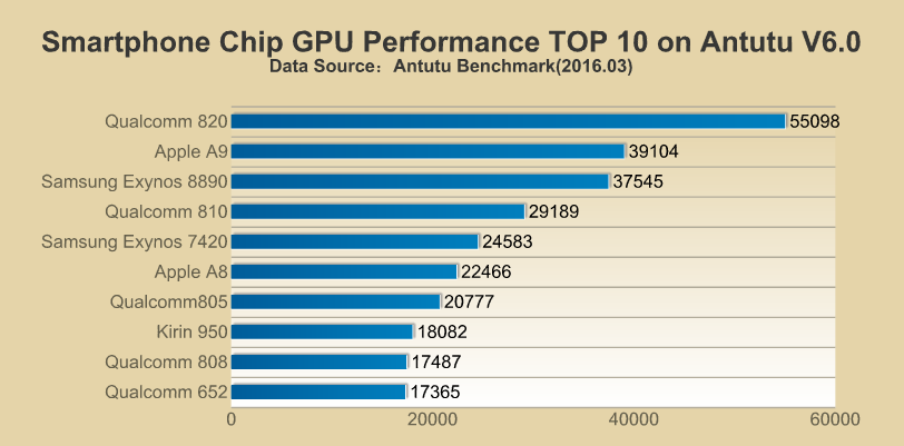 AnTuTu GPU SnapDragon Apple Exynos