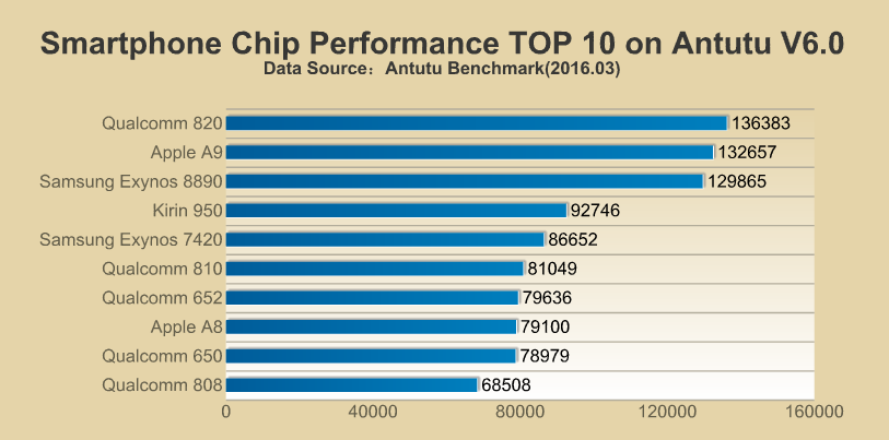 AnTuTU CPU SnapDragon Apple Exynos