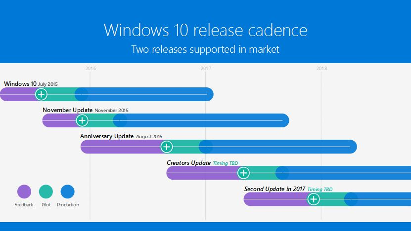 W10-release-cadence