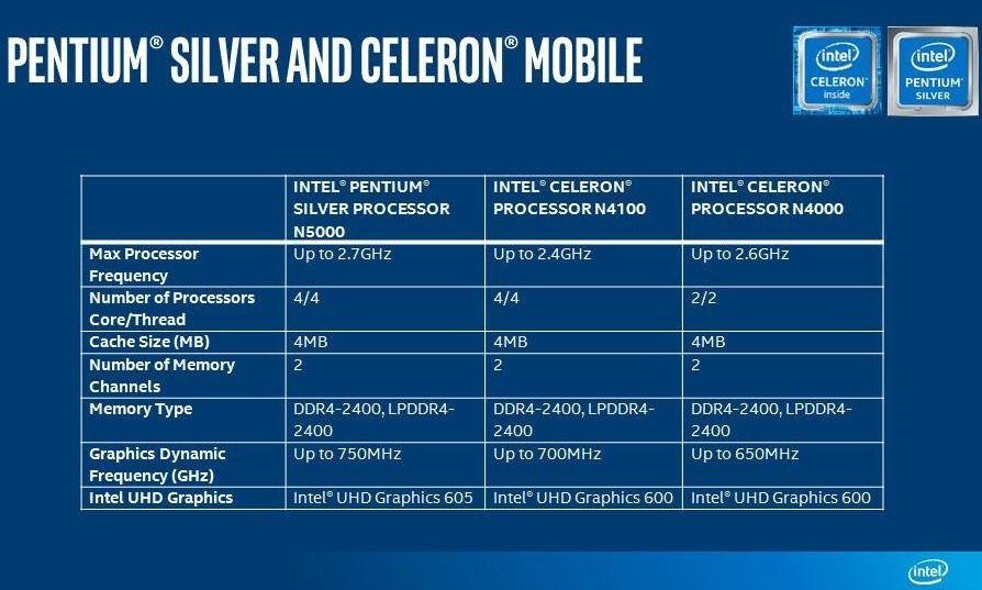 Intel Gemini Lake Pentium Silver Celeron Mobile