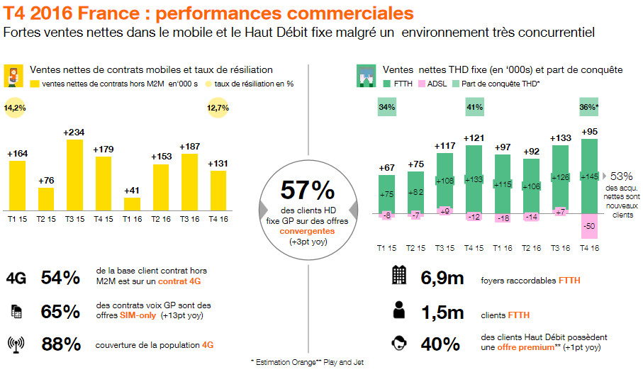 Orange-performances-commerciales-France-T4-2016