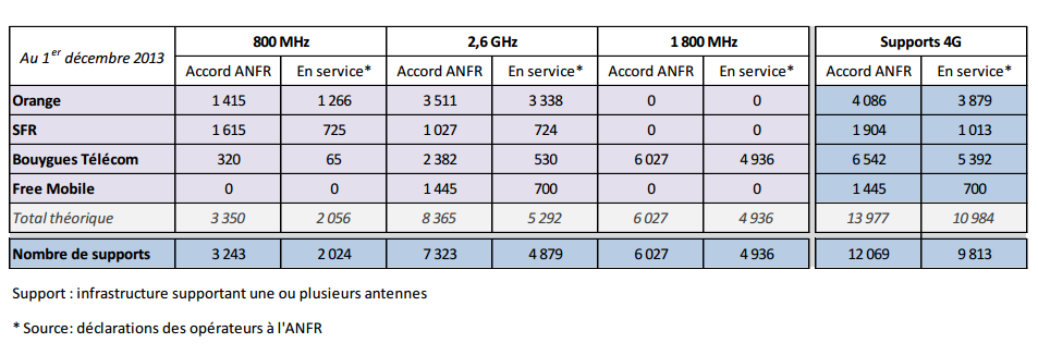 ANFR-4G-decembre-2013