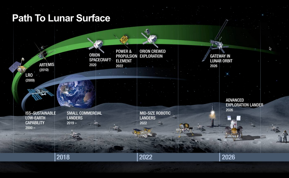 NASA Lune roadmap