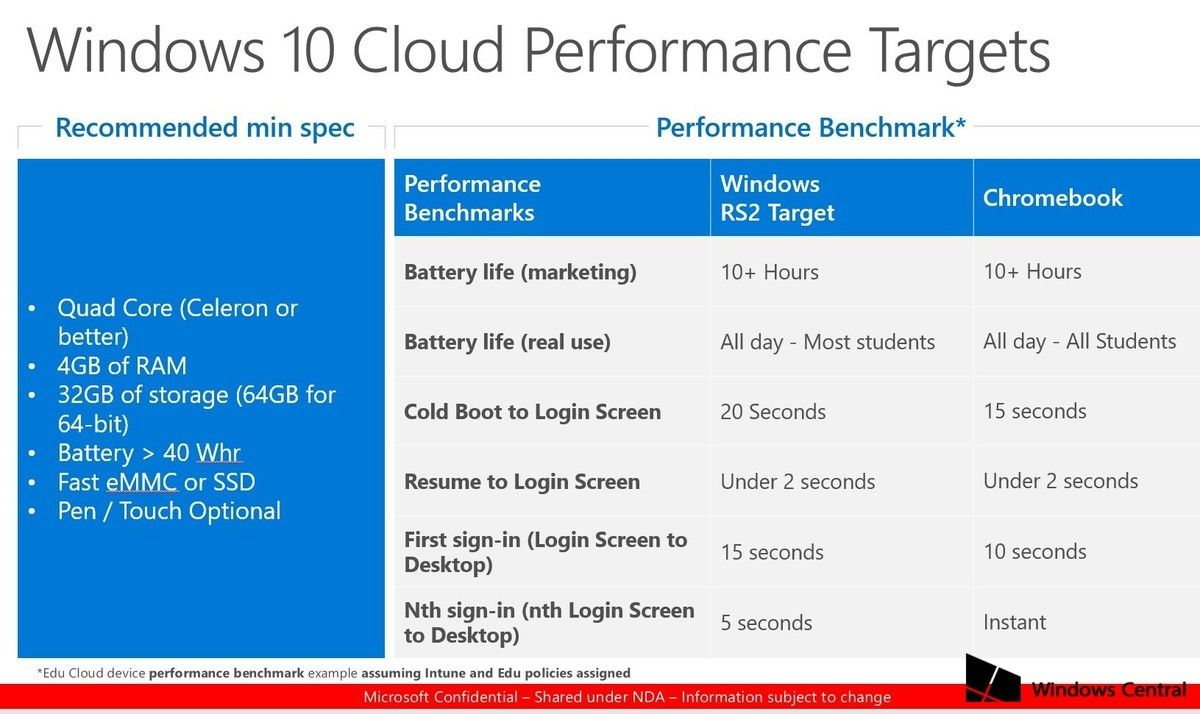 Windows 10 Cloud specs