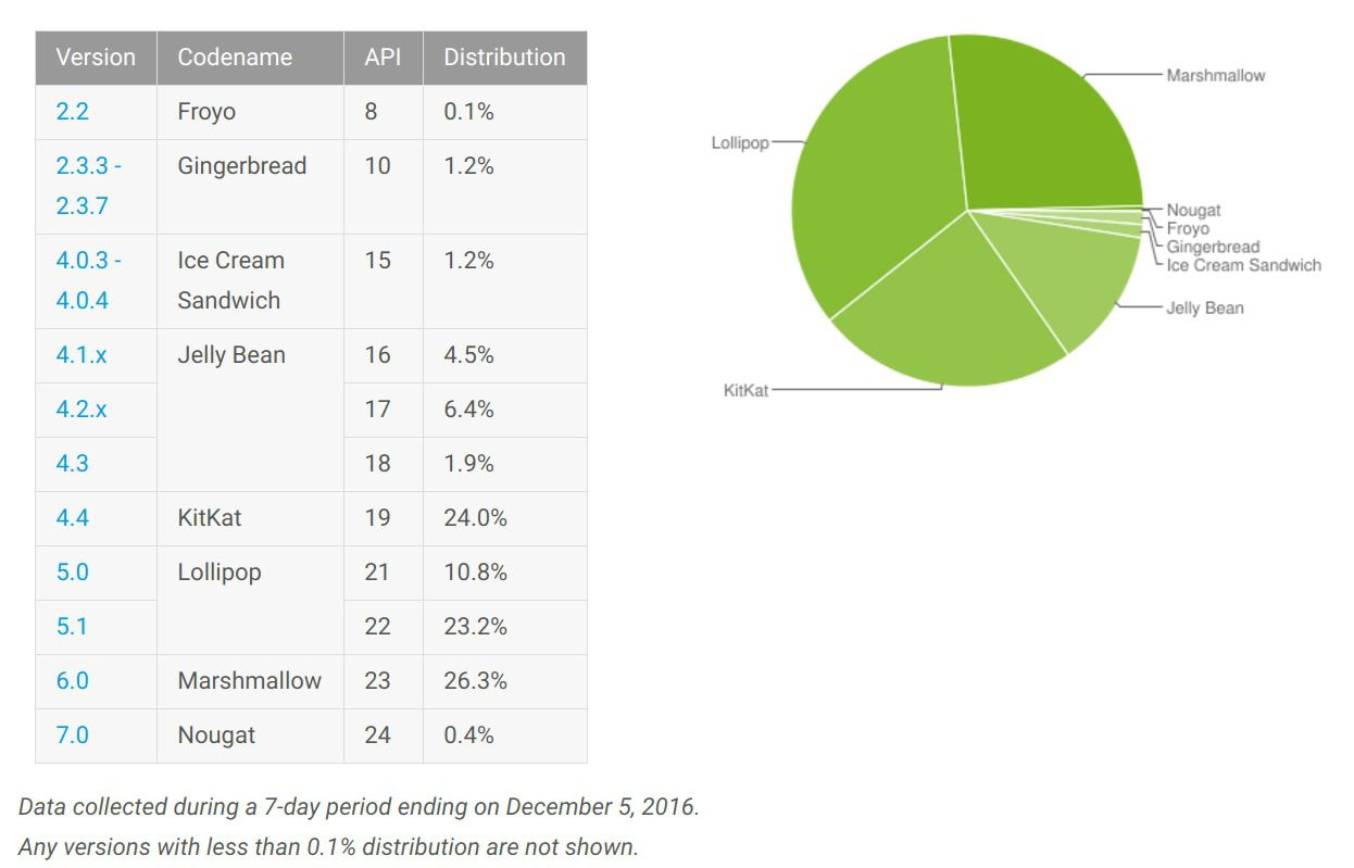 Android_repartition_decembre