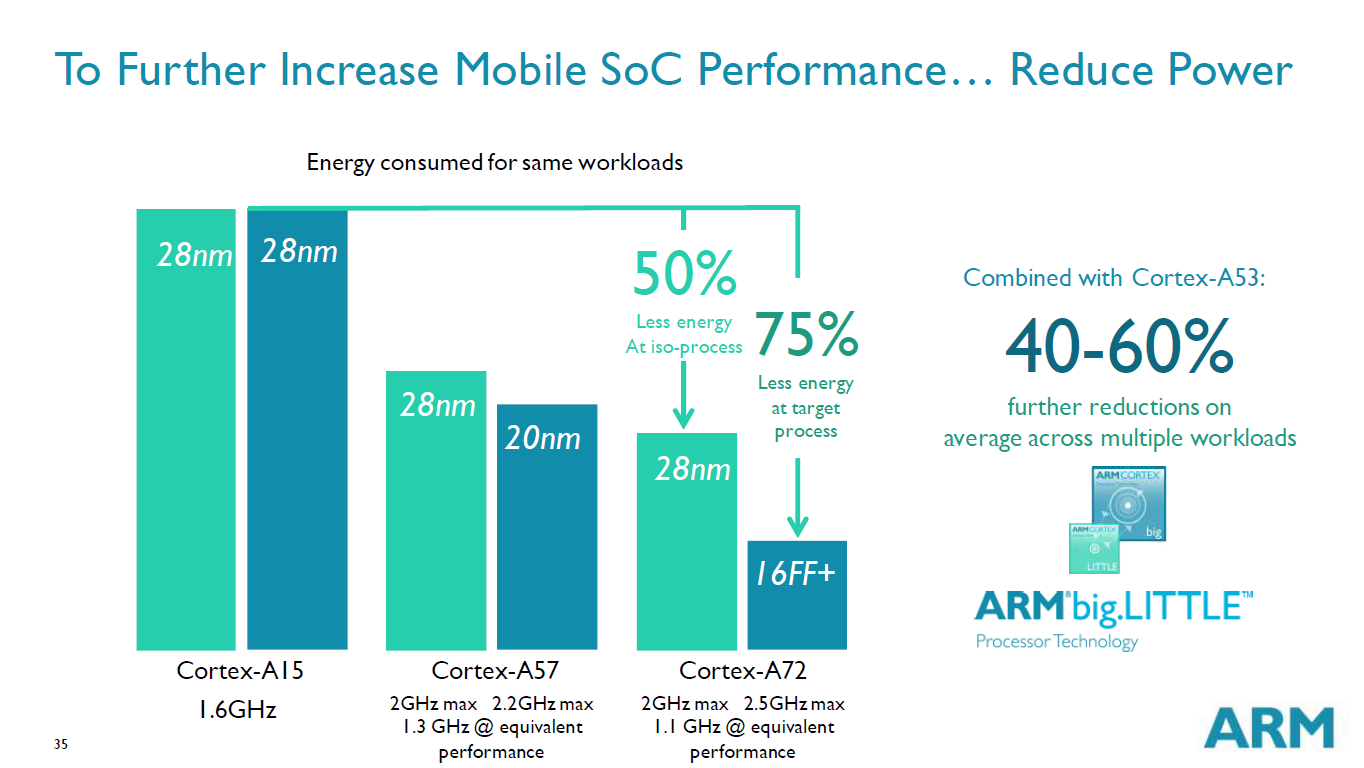 ARM Cortex-A72 comparaison