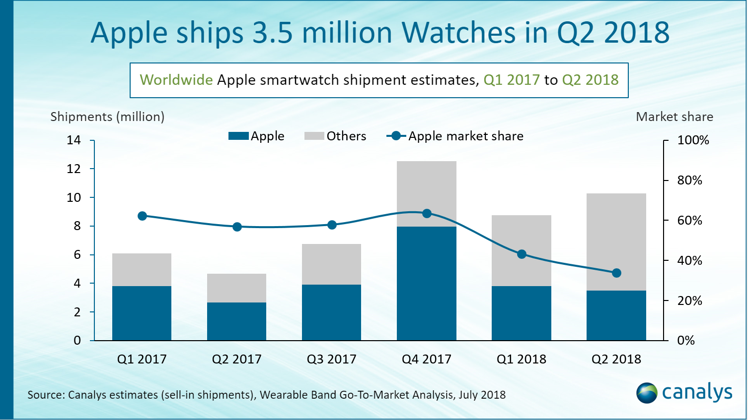 Apple Watch volume Canalys