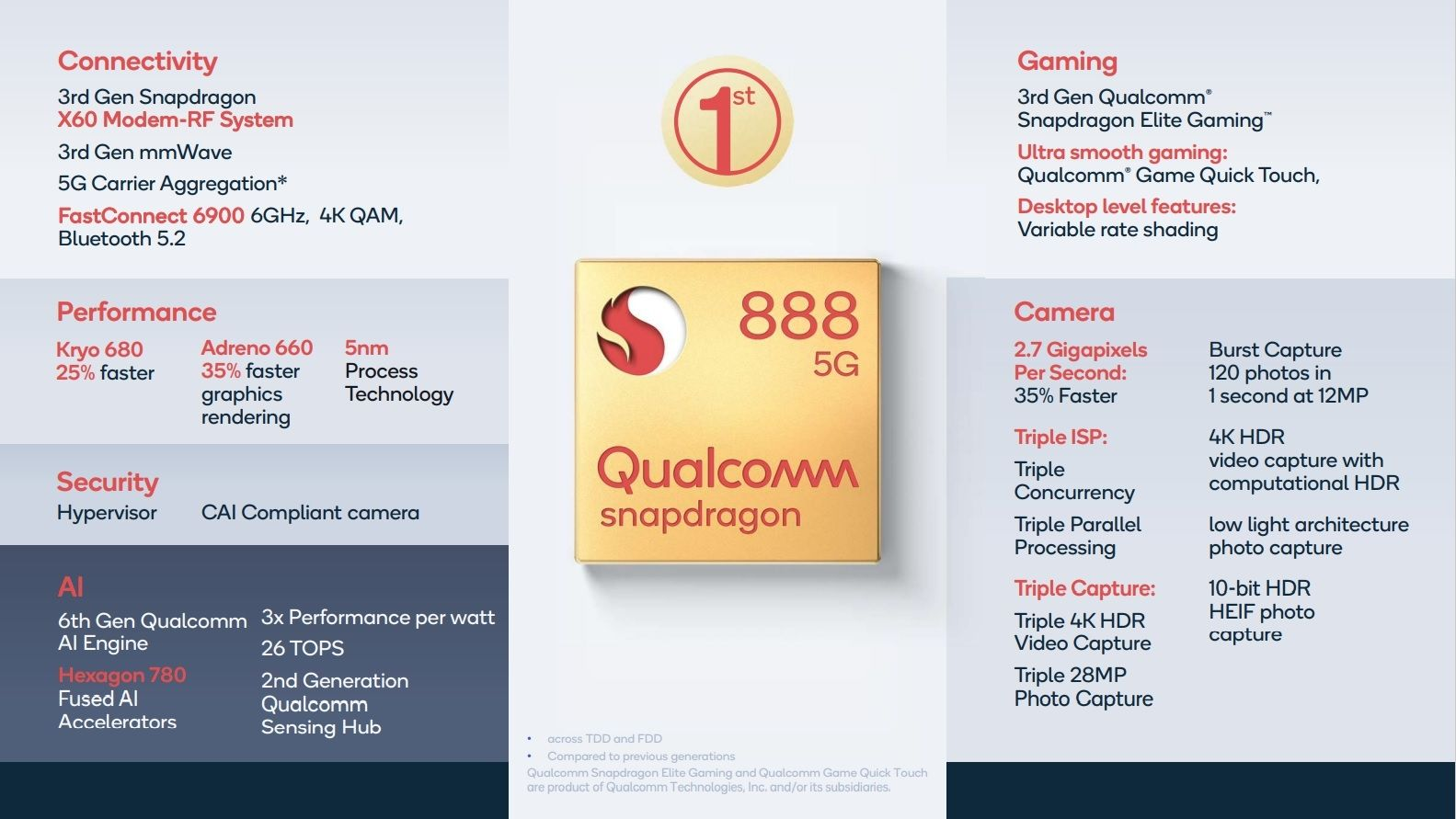Snapdragon 888 specs