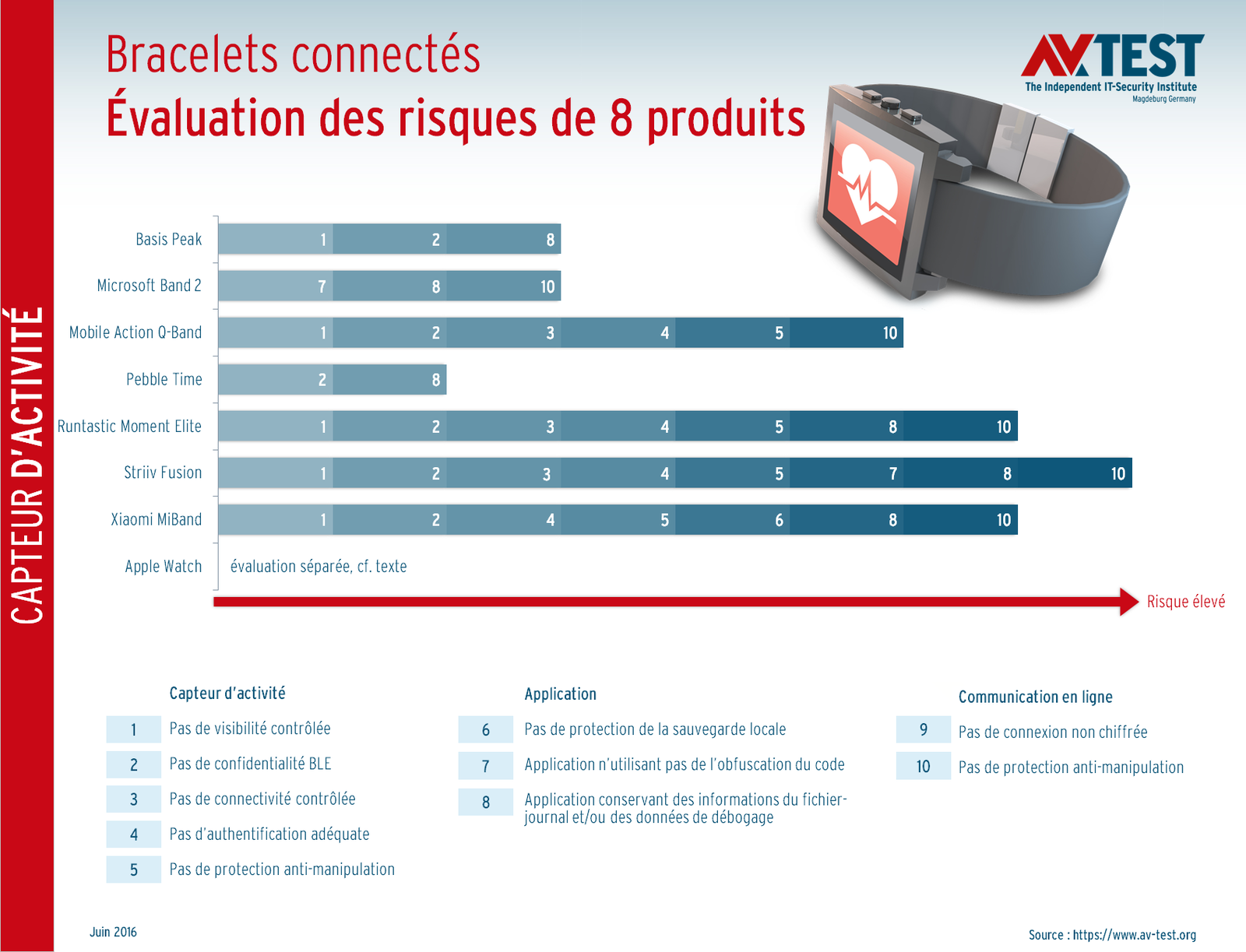 AV Test objets connectes securite