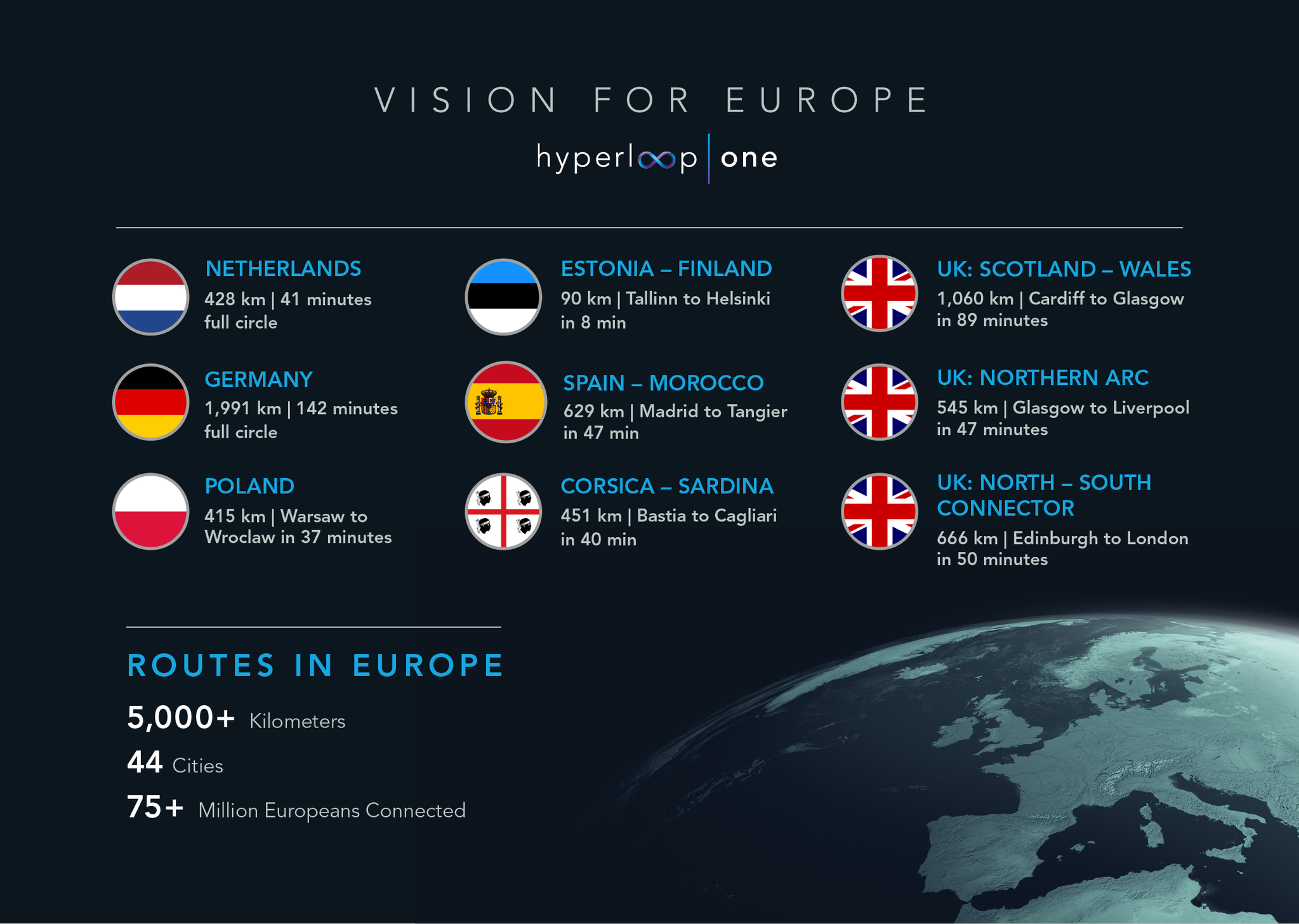 Hyperloop One Europe