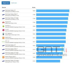 android-benchmark-geekbench-aarch64-comparatif-simple-coeur