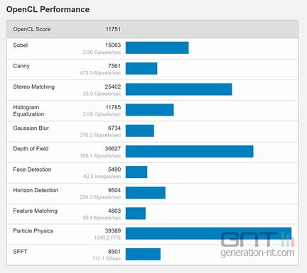 RedmiBook 14 - Geekbench OpenCL Performance
