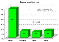 2007 browsers