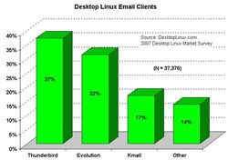 2007 emailclients sm