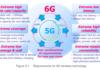 6G : DoCoMo imagine déjà les grandes lignes de l'après 5G