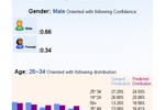 AdCenter Labs - Demographics Predictions - GNT (Small)