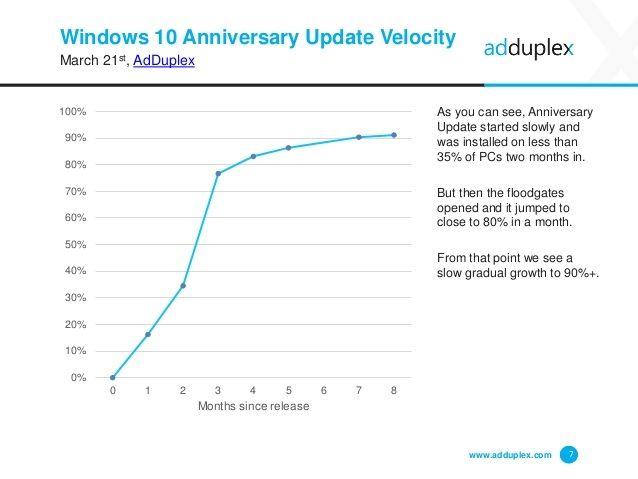 AdDuplex-vitesse-adoption-Anniversary-Update