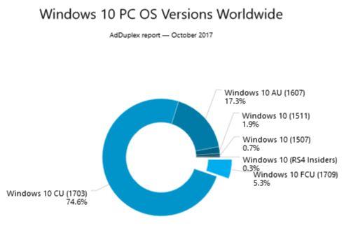 AdDuplex-W10-pc-taux-adoption-versions-oct-2017